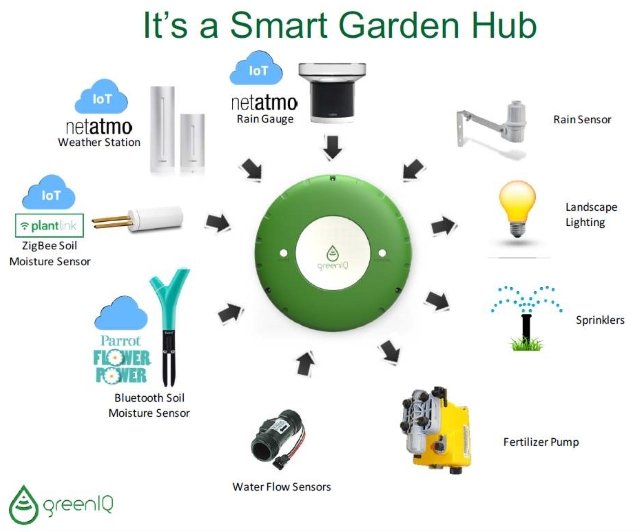 smart garden computer care. Black Bedroom Furniture Sets. Home Design Ideas