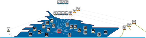 Networking your yacht
